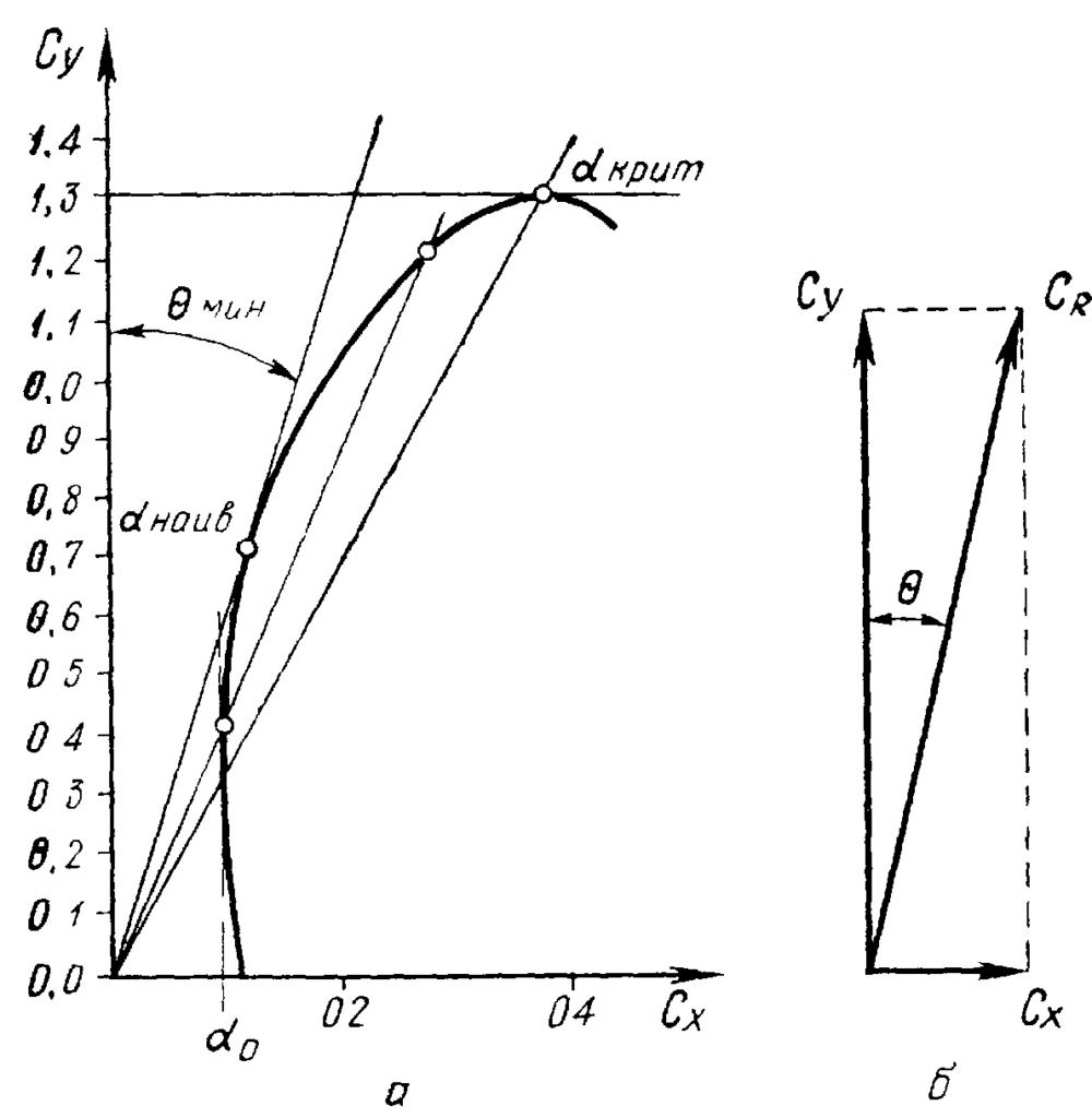 Качество и наклон траектории
