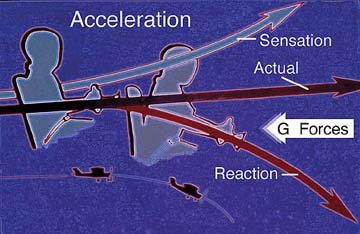 Acceleration Illusion