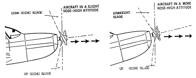 Asymmetric Thrust
