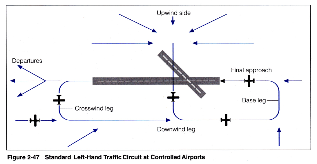 Controlled Aerodrome Procedures