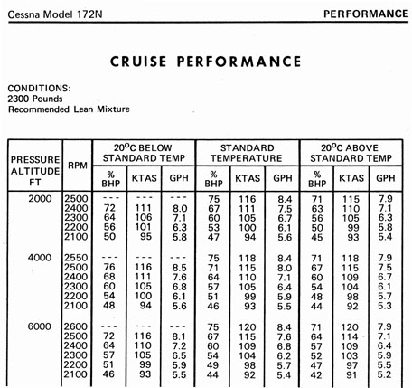 Cruise Performance Chart 96 dpi