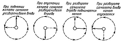 Directions of Gyroscopic Effect