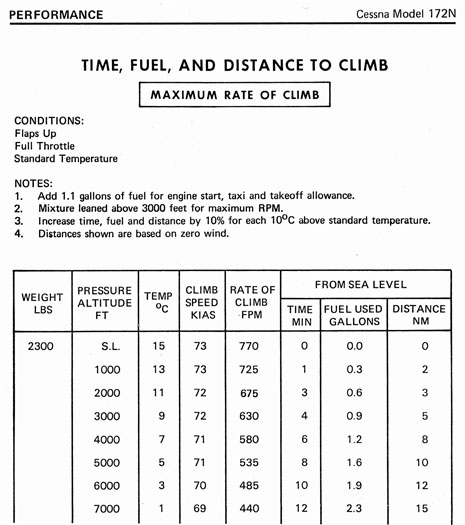 Time, Fuel and Distance to Climb Chart 96 dpi