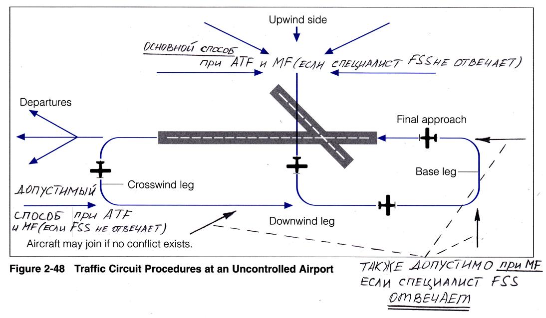 Uncontrolled Aerodrome Pro